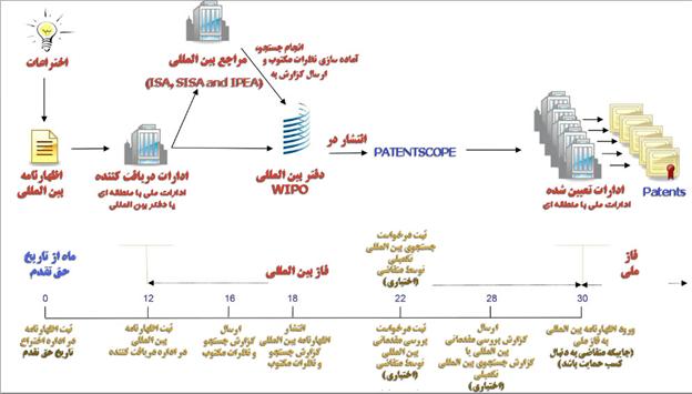نمودار مراحل ثبت بین المللی